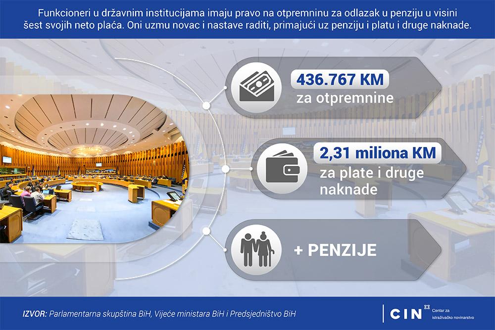 Otpremnine za političare u BiH_infografika